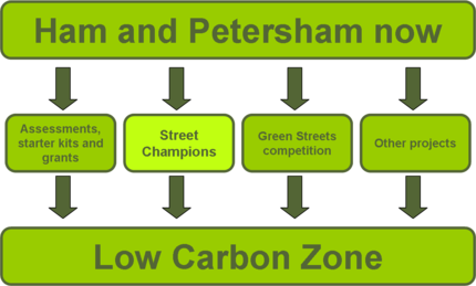A diagram dipicting the different projects in the Low carbon Zone